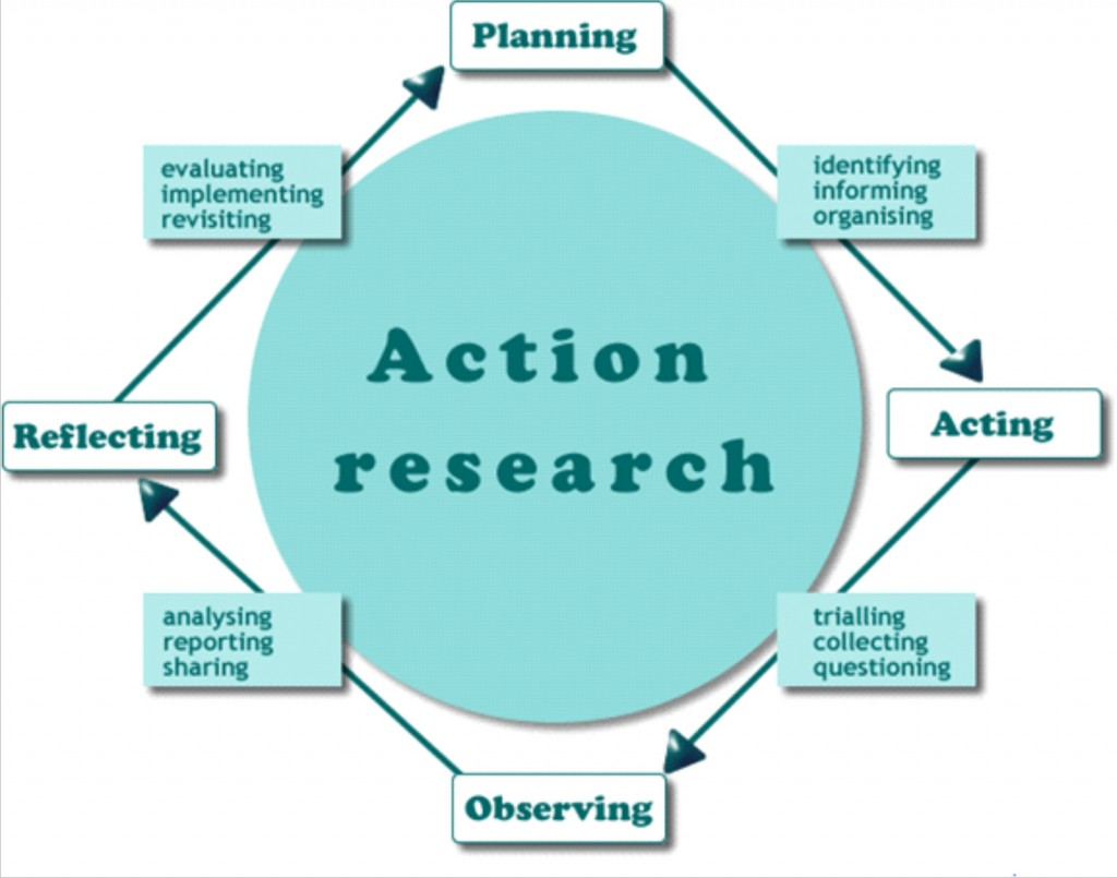 action research report james parmenter Publications by authors named trevor parmenter the john walsh centre for rehabilitation research, sydney medical school northern, university of conceptualization, measurement, and application of quality of life for persons with intellectual disabilities: report of an international panel of.